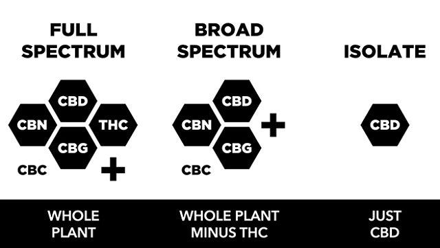 Broad Spectrum CBD vs. Full Spectrum CBD vs. CBD Isolate: What's the Difference?