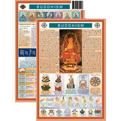 Buddhism Mini Chart