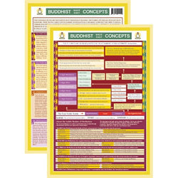 Buddhist Concepts Mini Chart