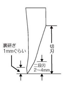 Japanese knife style thick edge diagram
