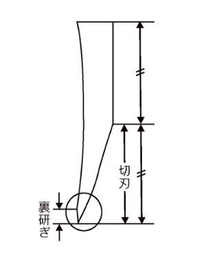 Japanese knife style edge diagram
