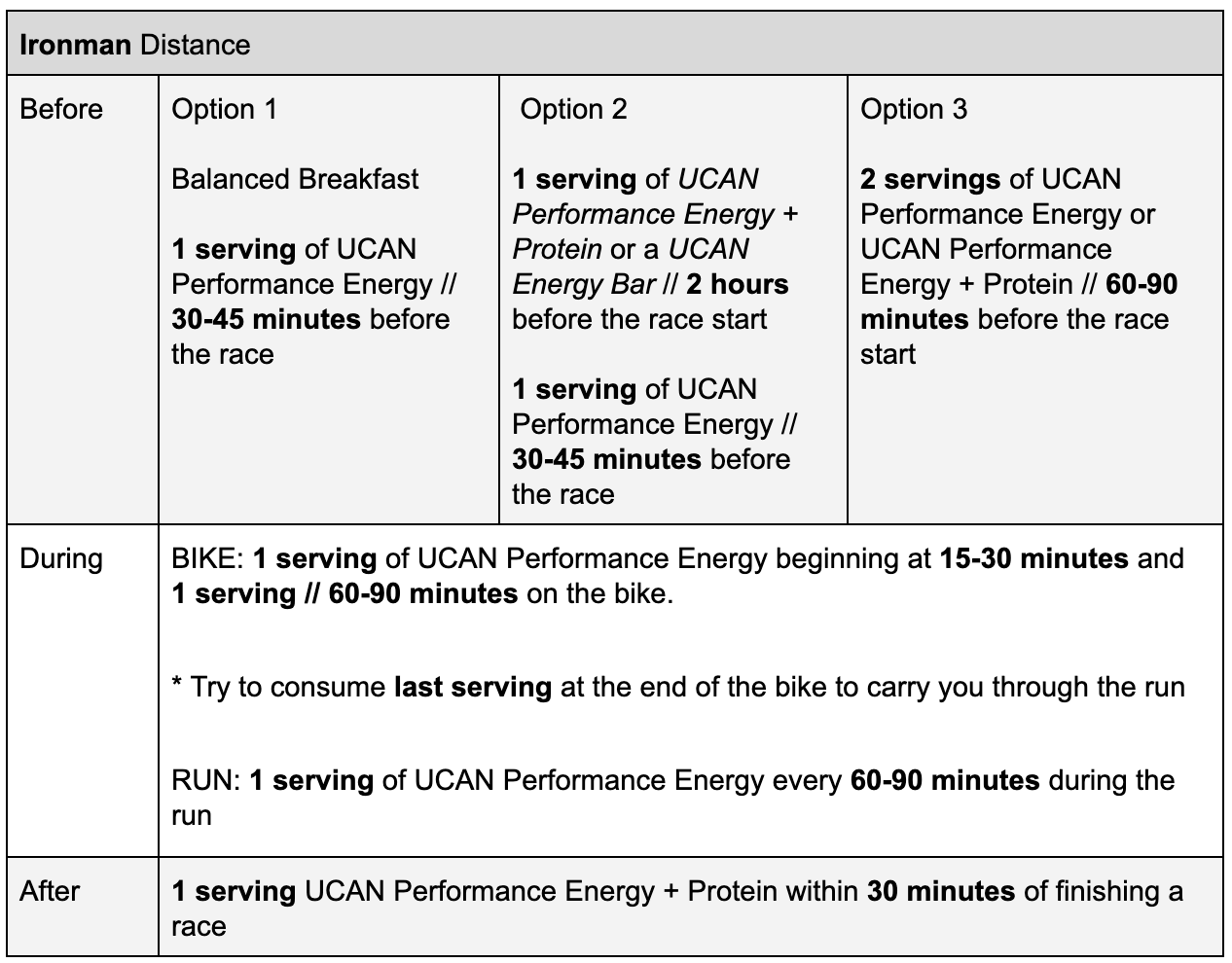 ironman triathlon ucan superstarch fuelling guide