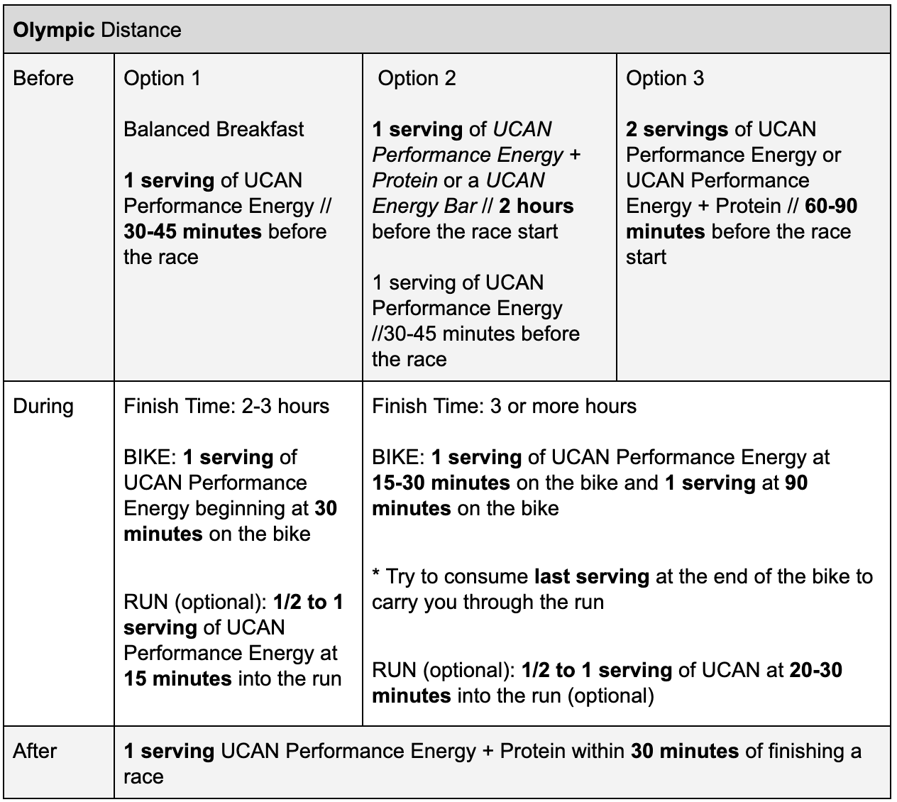 olympic triathlon ucan superstarch fuelling guide