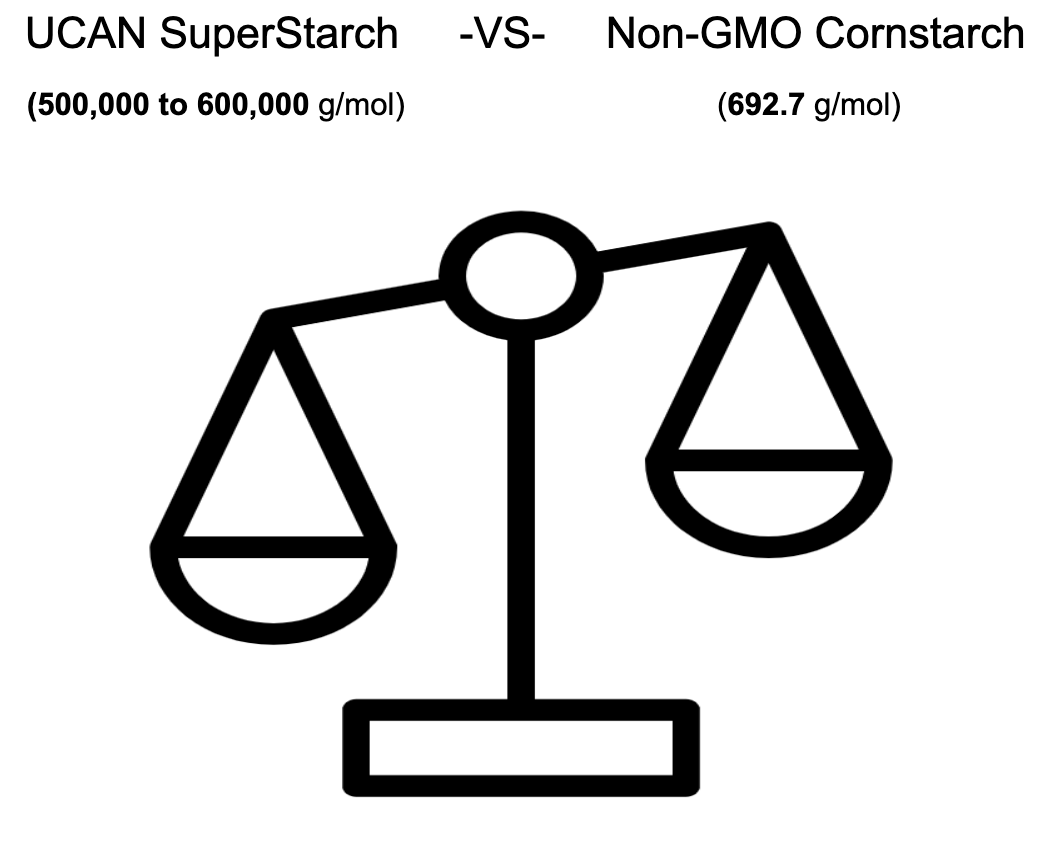 molecular weight of UCAN superstarch compared to cornstarch