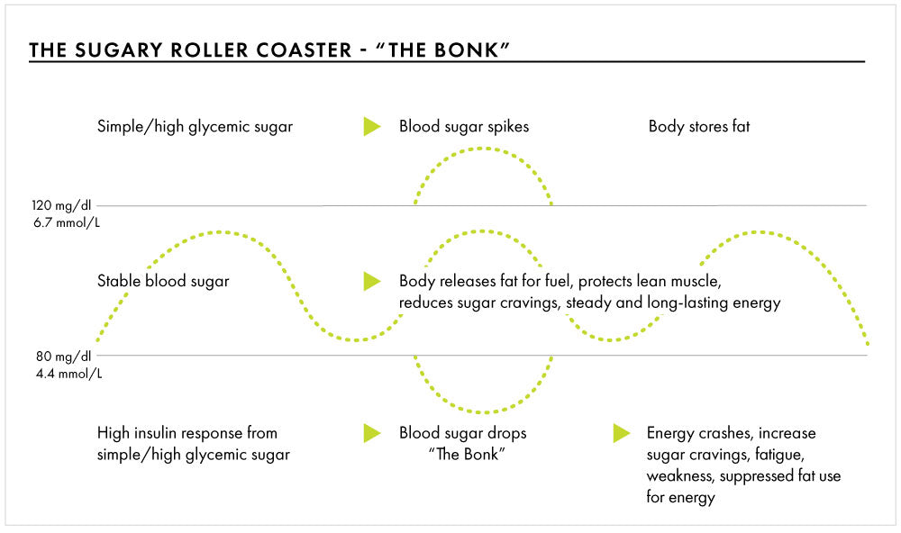 sugar roller coaster theory