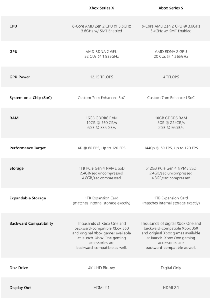 XBOX Technical Specification