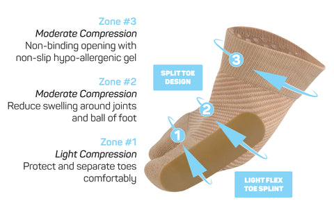 HV3 Bunion Relief Sleeve with OS1st Compression Zone Technology