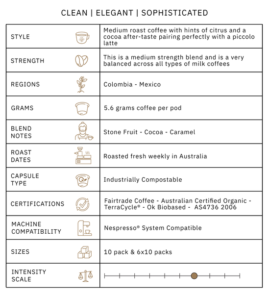 2020 coffee pod blend information graphic card