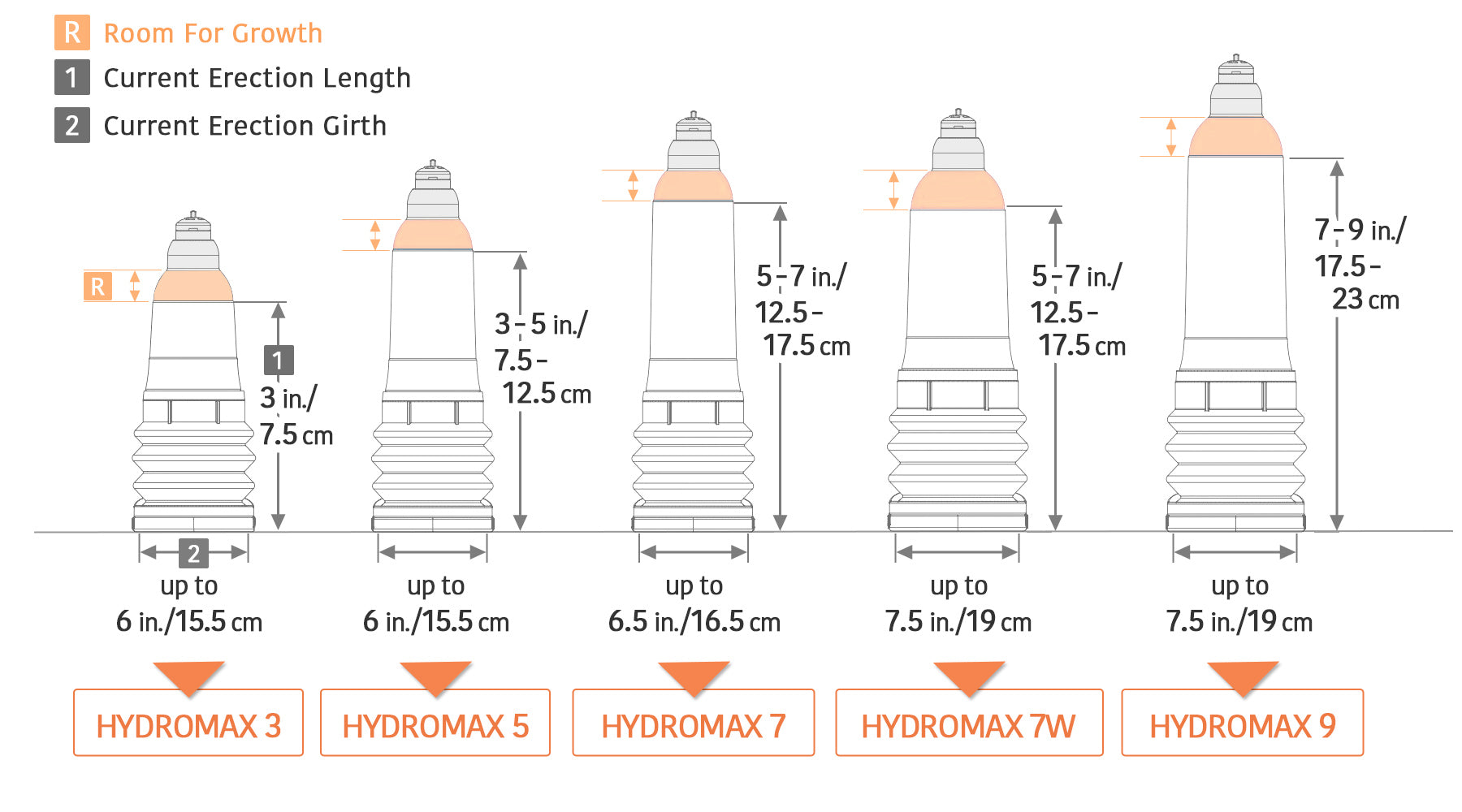 hydromax size guide for sizes 3, 5, 7, 7W, 9 with size capacity for girth and length