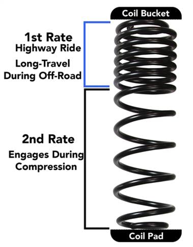 "18-Current JEEP  Wrangler Rubicon Express Skyjacker 3.5"" Dual Rate-Long Travel Lift Kit System with Black MAX Shocks (Rubicon Models) - JL35RBPBLT - Elite Auto Customs"