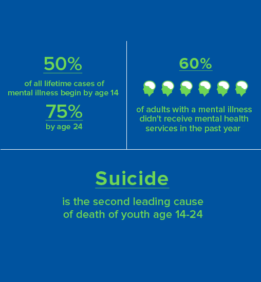 NAMI Mental Health Statistics Infographic | Awe Inspired