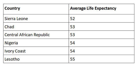 Countries with lowest life expectancy