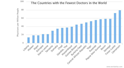 Countries with fewest doctors