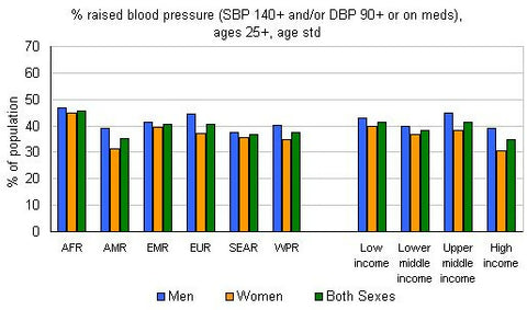 Hypertension stats