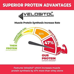 Superior Protein Muscle Building Edition