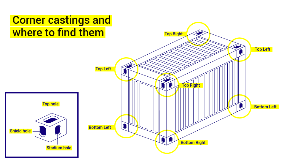 shipping container corner castings and where to find them