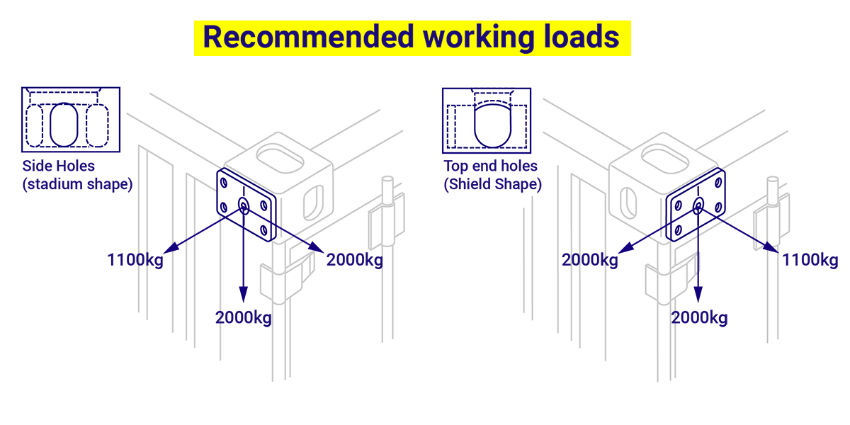 Domino Clamps recommended working loads