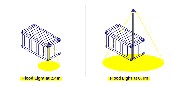 A comparison of a flood light attached directly to a container and one attached to a lighting pole higher up