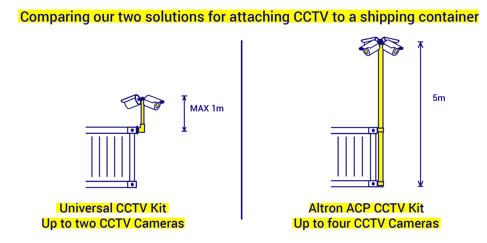 Comparing our two solutions for attaching CCTV to a shipping container