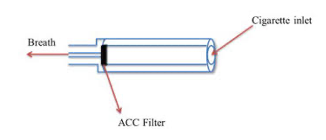 Active charcoal carbon filter
