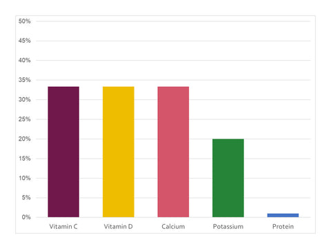 Bar Graph Showing Percent of Daily Value of Nutrients from Beverages