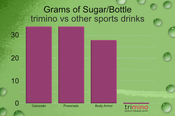 trimino has 0 sugar compared to common sports drinks