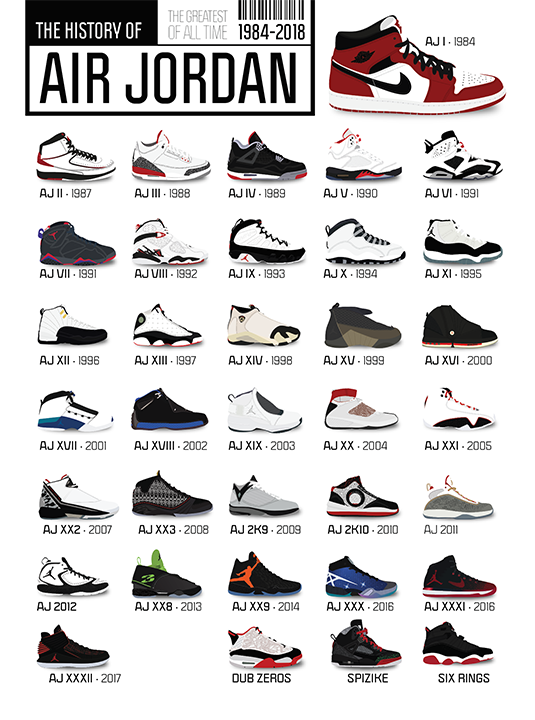 History of Air Jordan Sneakers