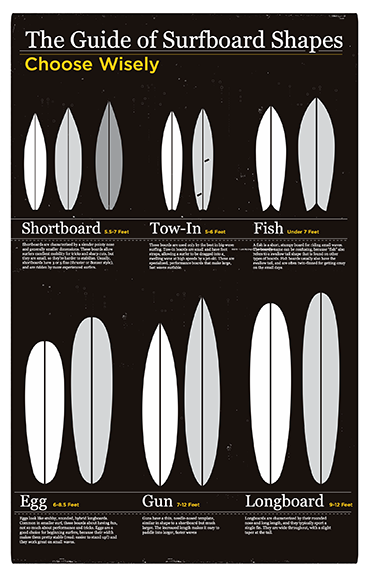 Surfboard Guide of Shapes