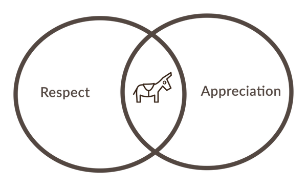 coffee respect appreciation venn diagram
