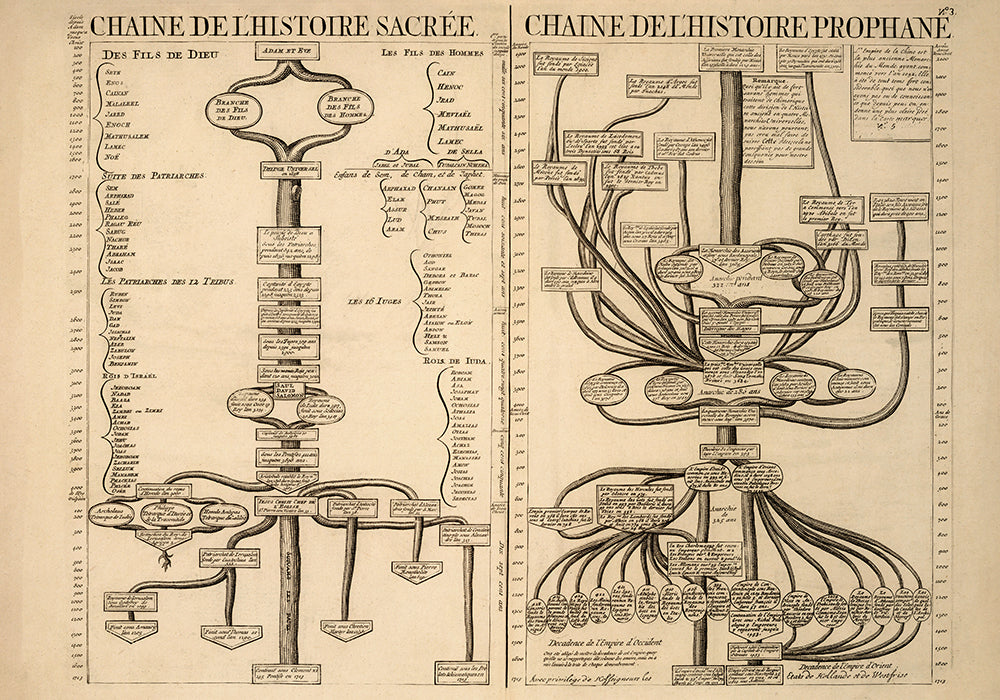 Chart of History Prophane - Perfect for Living Room! - Kuriosis Vintage Prints