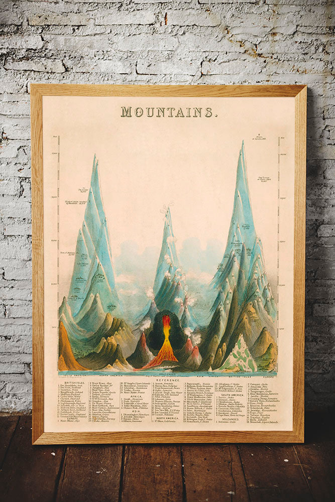Vintage Educational Chart of Mountains - Kuriosis Vintage Prints