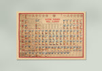 Periodic Table Vintage Science Chart
