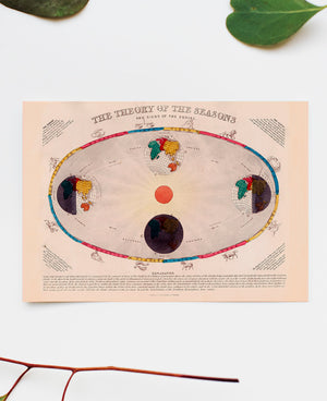Vintage Chart Theory of the Seasons and Signs of the Zodiac - Kuriosis Vintage Prints