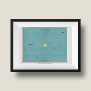 Position of the Earth in the Solar Sistem - Kuriosis Vintage Prints