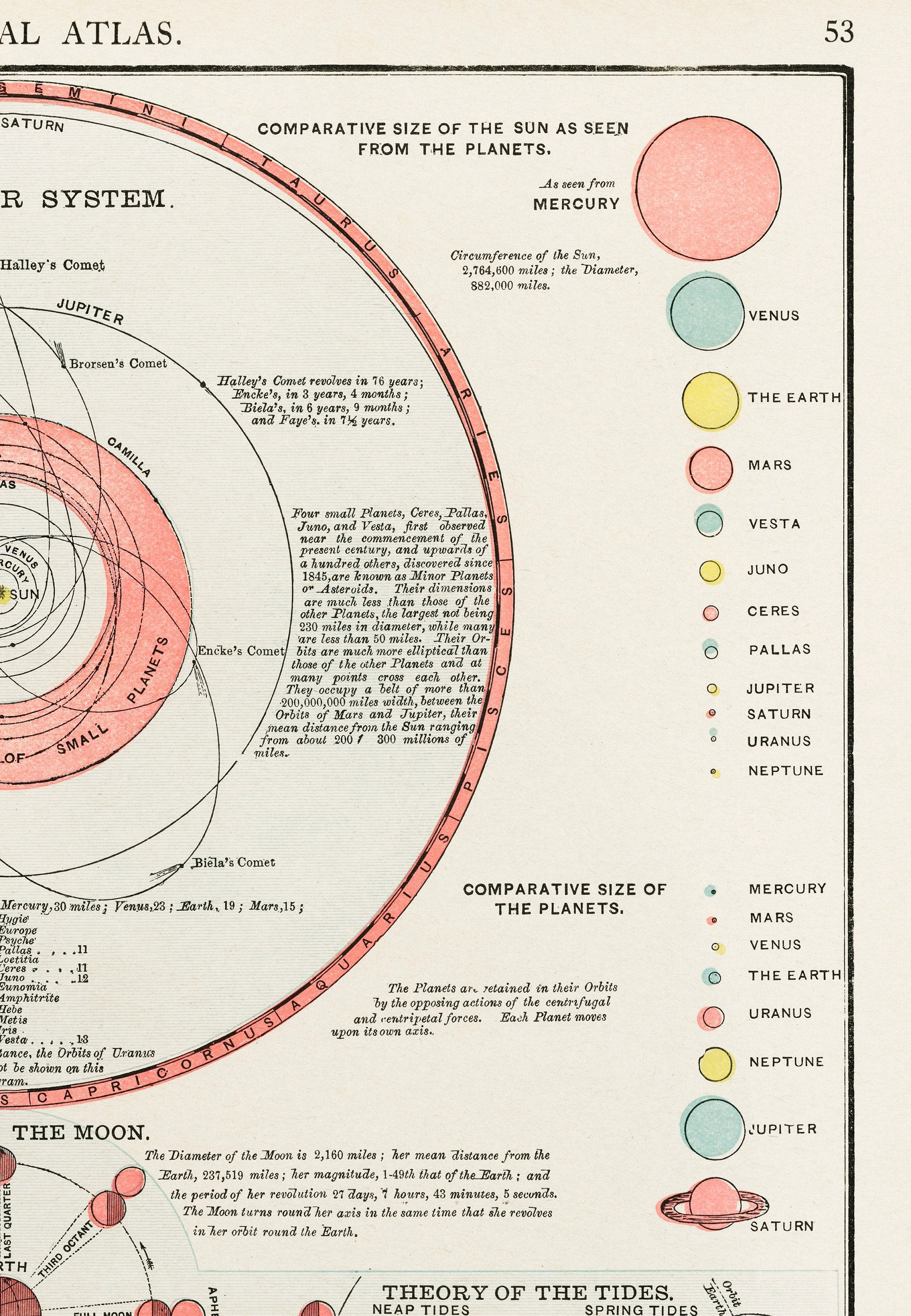 1909 Antique illustration from New Ideal Atlas. The Solar System Planets - Kuriosis Vintage Prints