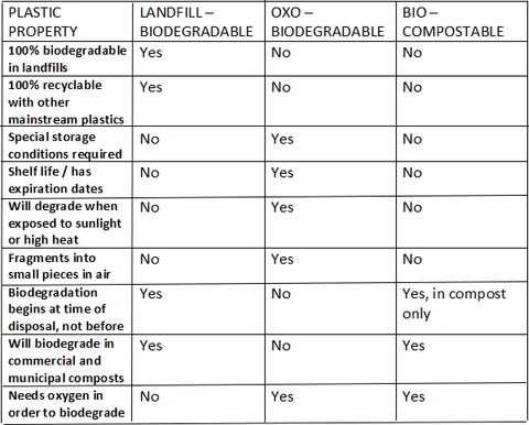 Bio degradable plastic comparison chart get me packaging