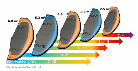 Ensis Wing V2 sizes and colors