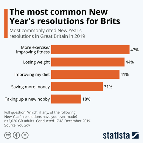 The most common new year resolutions