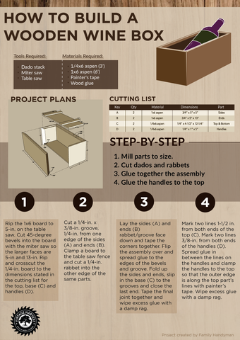 Infographic outlining the steps of making a DIY wine box out of repurposed wood.