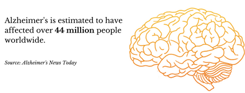 Alzheimer's effect on the world population