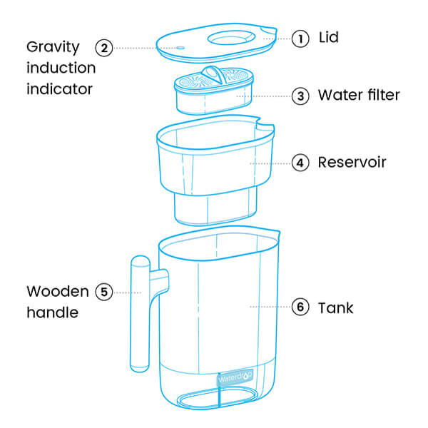 Water Filter Pitcher drawing