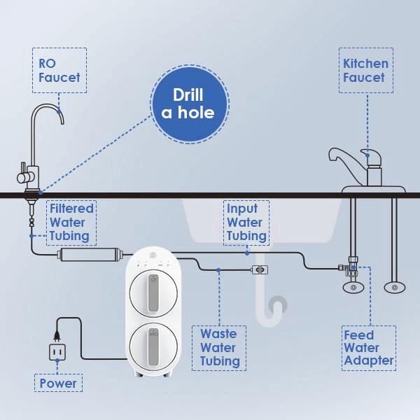 Picture showing the installation layout of the remineralize RO system  If you're looking for a compact RO system with a remineralization feature, then the G2 MNR would fit the best for you.