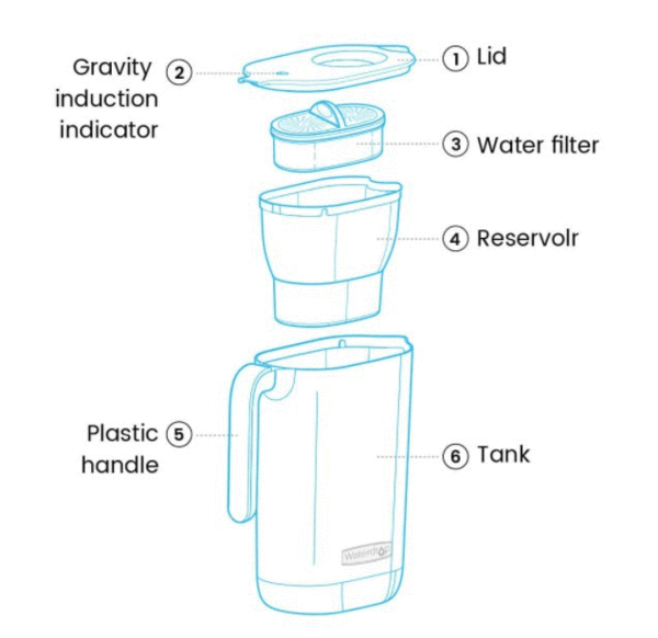 How do water pitcher filters work?