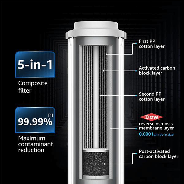 the cutaway of the filter showing the components