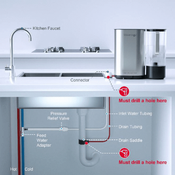 Infographic showing no electricity required for most of the countertop water filtration systems