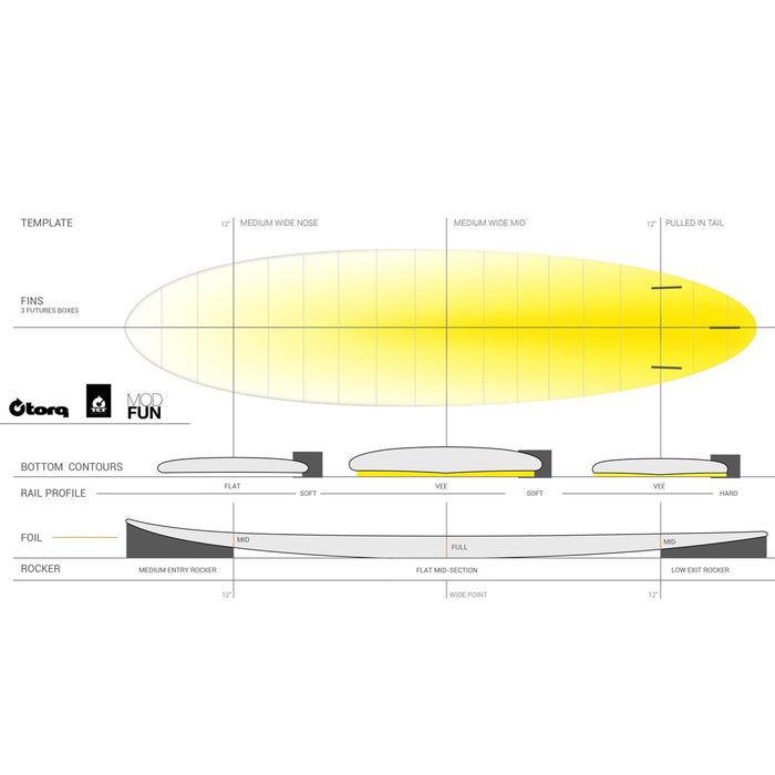 TORQ Epoxy Lines 7.6 Funboard