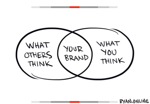 cartoon illustration that states what others think, your brand, what you want diagram