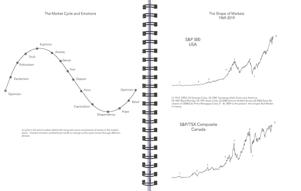 Market Cycle of Emotions and Shape of Markets 2020 Life By Design Planner Investor's Edition
