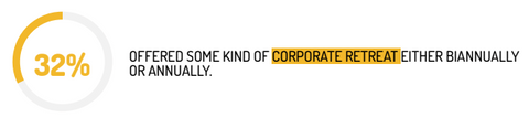 What is a company retreat?
