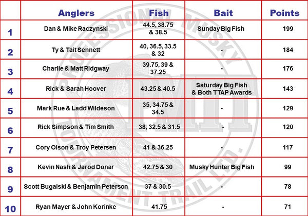 PMTT Fish List